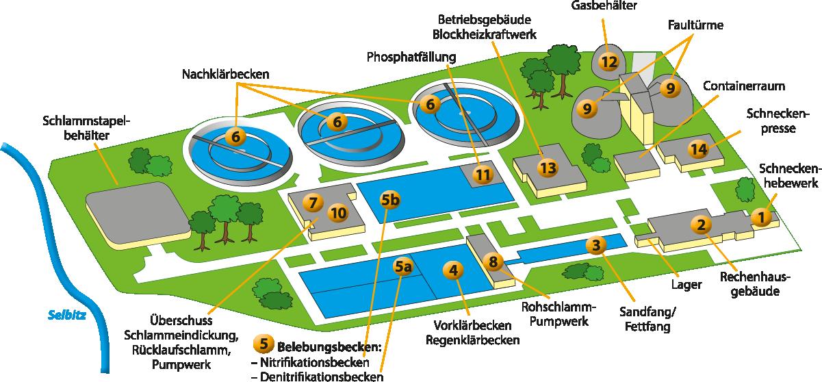 Schema der Kläranlage des Abwasserverband Selbitztal